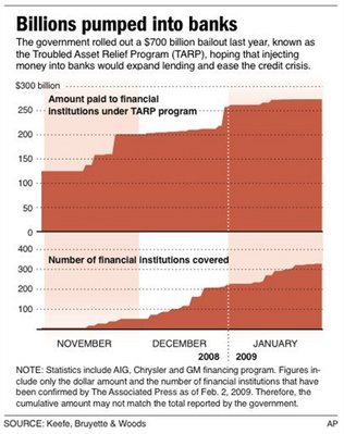 UPDATE of a graphic originally posted Feb. 6, 2009; graphic shows money spent for bank bailout through time; 2 c x 5 in; 96.3 mm x 127 mm